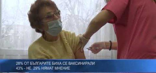 28% от българите биха се ваксинирали 43% – не. 29% нямат мнение